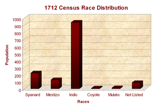 Race Distribution 1712 Cadereyta Census